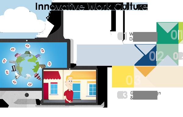 Versatile Solutions Innovative Work Culture